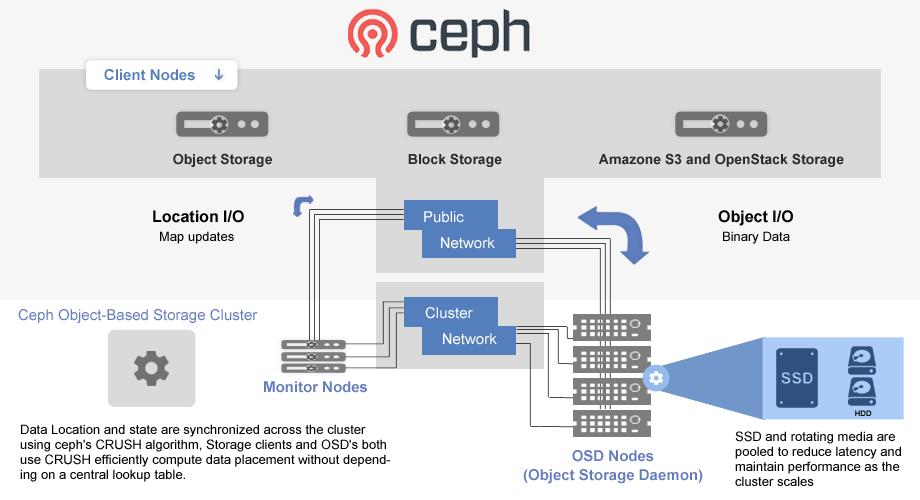 Ceph cluster on Ubuntu-14 04 - DevOps