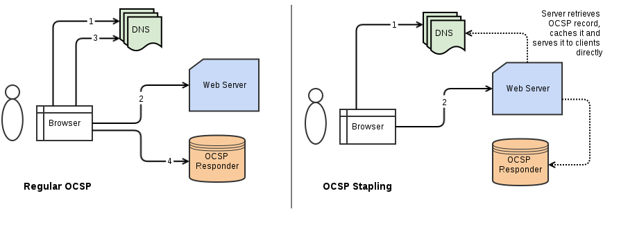 HAProxy OCSP stapling - DevOps