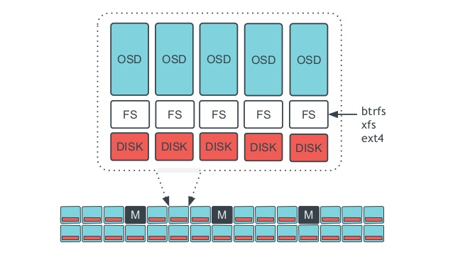ceph distributed storage system