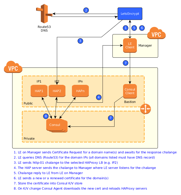 Automated SSL Certificates management with HAProxy, Consul