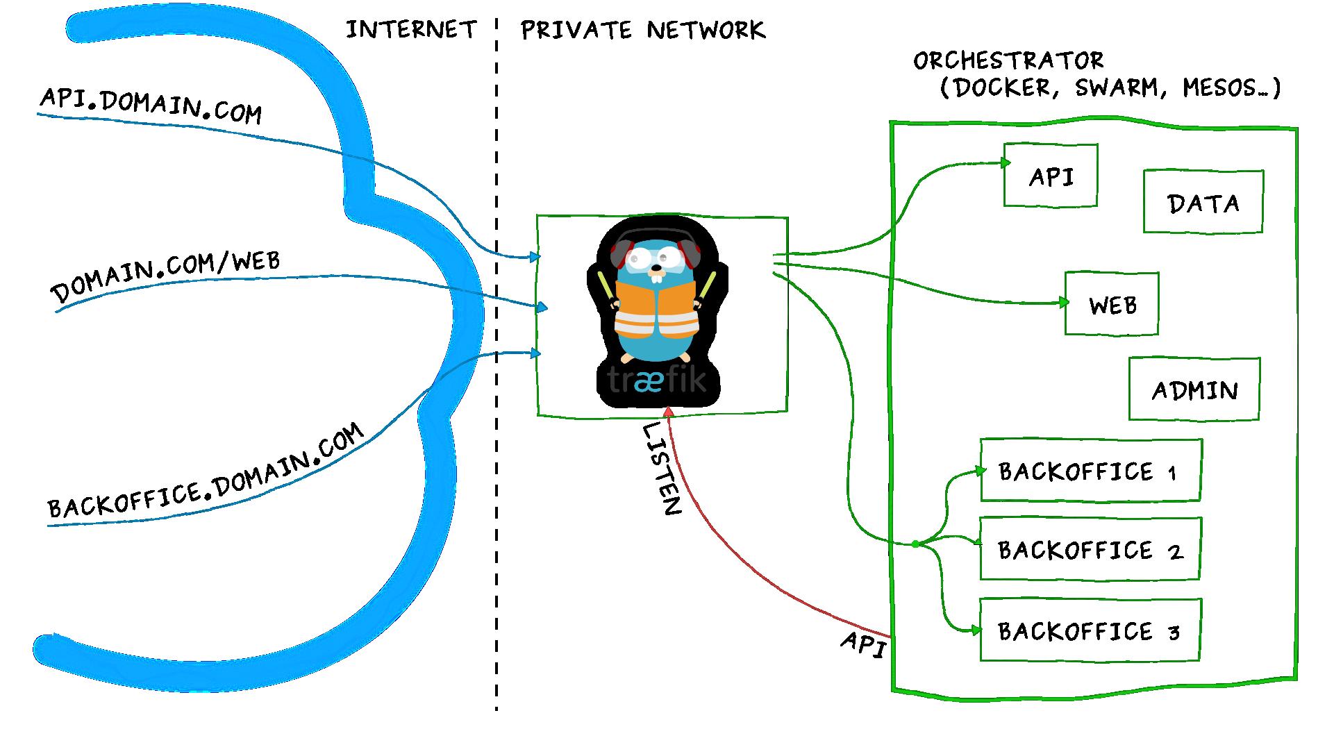 Kubernetes cluster step-by-step: Services and Load Balancing - DevOps